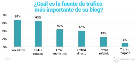 27-cual es la fuente de trafico más importante de un blog
