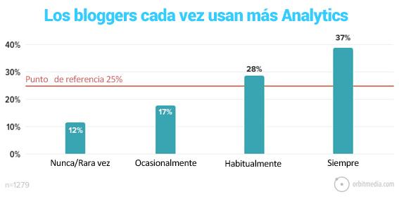 29-Los bloggers cada vez usan más analytics