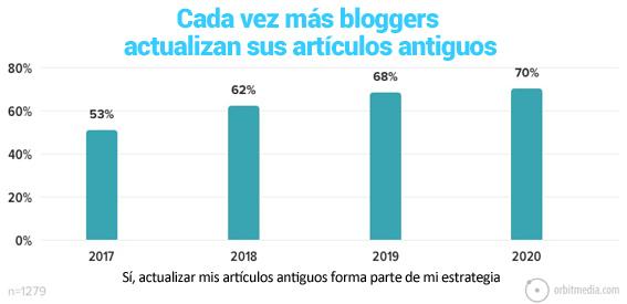 30-cada vez más bloggers actualizan los articulos antiguos de su blog