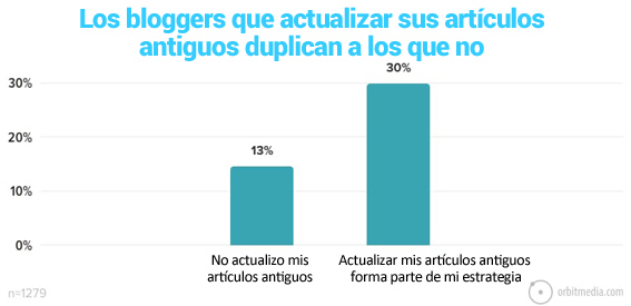 31-Los bloggers que actualizan los artículos antiguos de su blog duplican a los que no