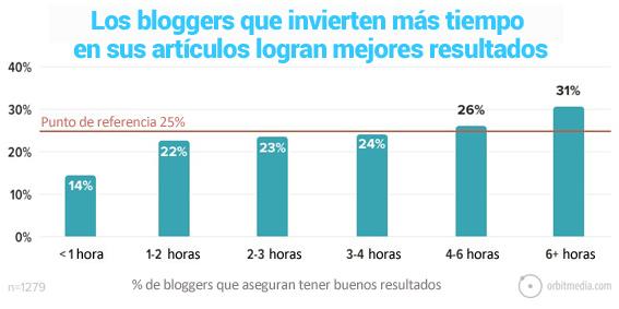 4-los bloggers que tardan más tiempo en escribir sus artículos consiguen mejores resultados