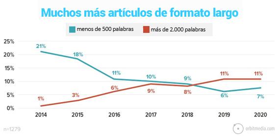 7-se escriben más artículos de formato largo mas de 2.000 palabras que de menos de 500 palabras