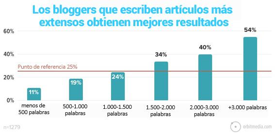 8-los bloggers que escriben artículos más largos obtienen mejores resultados