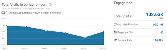 mejores-blogs-marketing-digital-mas-visitas-Borjagiron