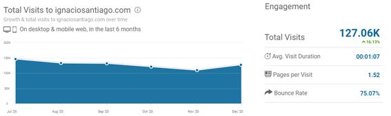 mejores-blogs-marketing-digital-mas-visitas-Ignaciosantiago