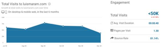 mejores-blogs-marketing-digital-mas-visitas-Luismaram