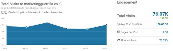 mejores-blogs-marketing-digital-mas-visitas-Marketingguerrilla
