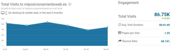 mejores-blogs-marketing-digital-mas-visitas-Miposicionamientoweb.es